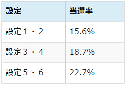 低確率チェリー対決当選率
